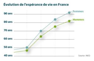 Espérance de vie des seniors en France