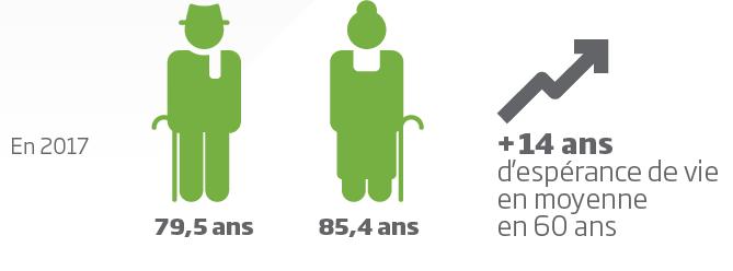 esperance_de_vie_français