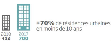 hotellerie_urbaine_france