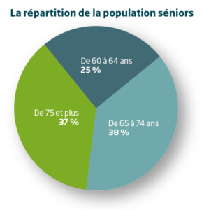 Répartition des seniors par tranche d'âge