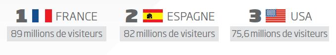 tourisme_affaires_France