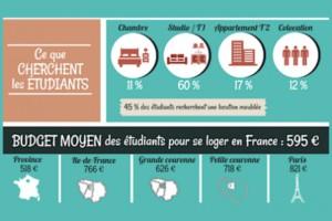 Types de logements recherchés par les étudiants