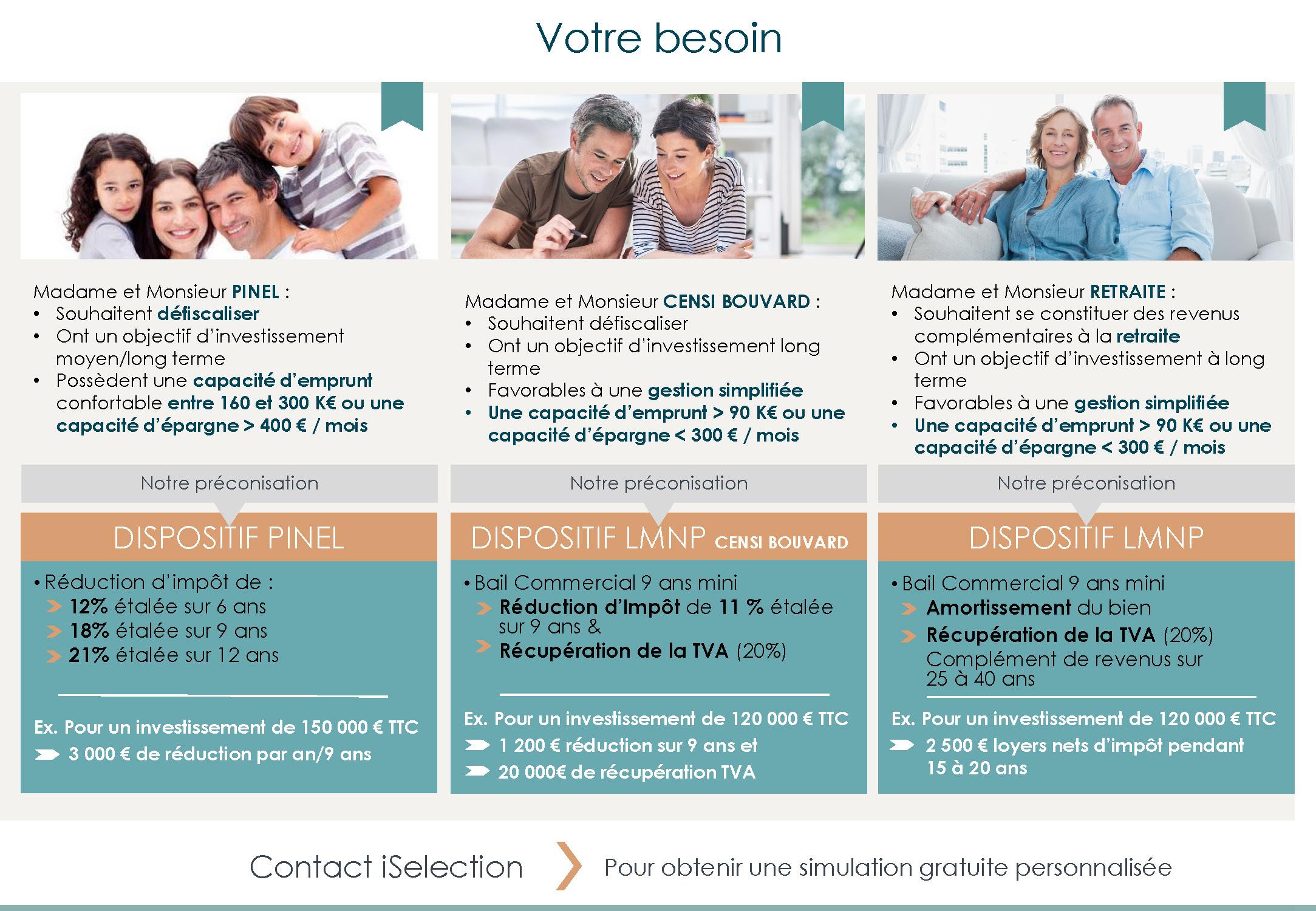 Résumé Préconisation investissement locatif iSelection
