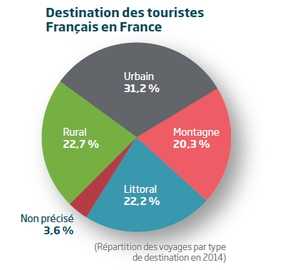 Destination des touristes en France