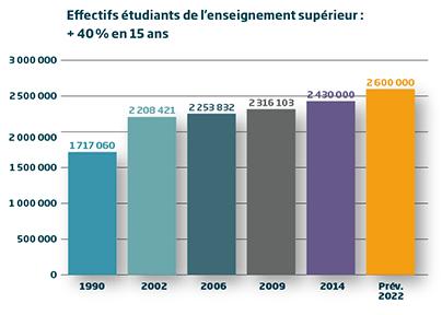 Effectifs étudiants de l'enseignement supérieur en France