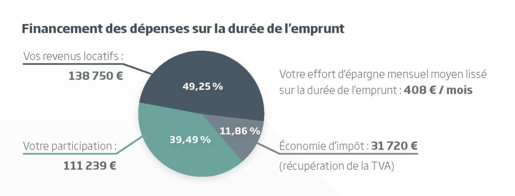 LMNP Amortissement_Graphe-financement