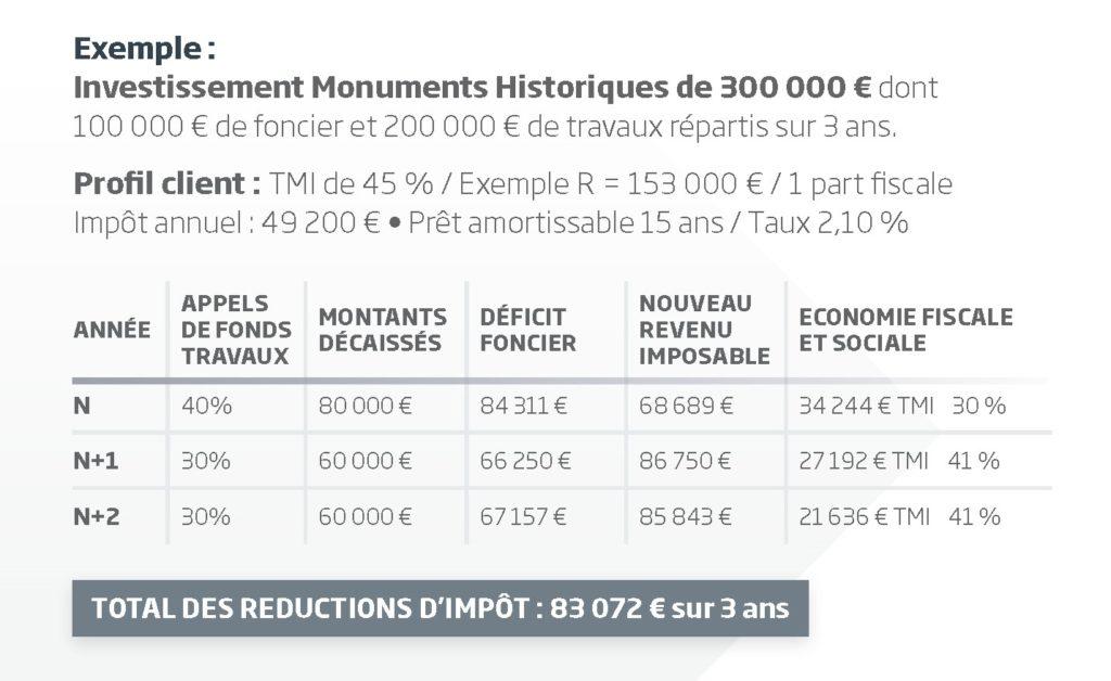 Monuments Historiques_Tableau Exemple