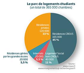 parc logements étudiants France