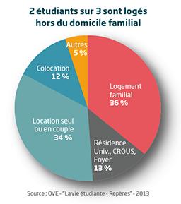 Type logements étudiants en France