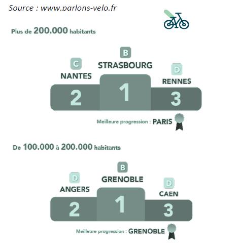 Villes-cyclables-baromètre-parlons-velo