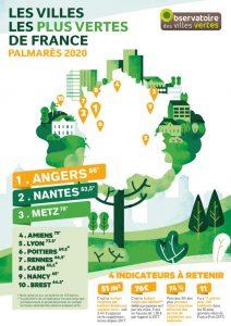 classement-villes-vertes-2020